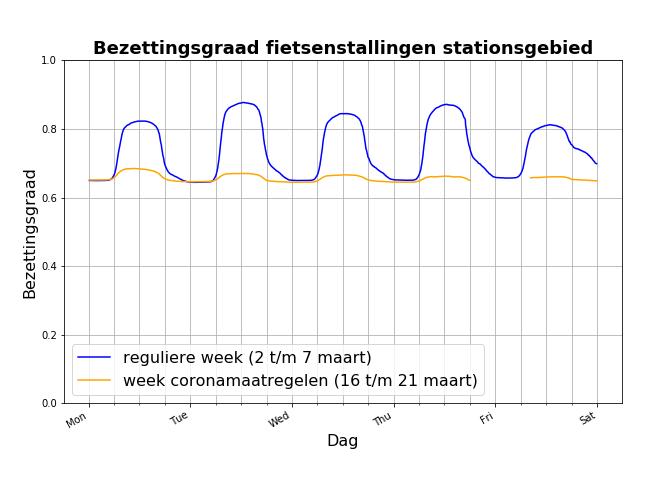 Gebruik fietsenstallingen Utrecht tijdens coronamaatregelen
